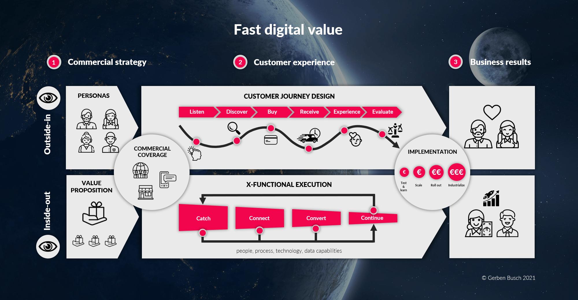 Fast digital value digital transformation customer experience e-commerce CRM loyalty marketing automation